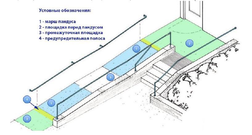 Пандусы из бетона купить алмазные коронки по бетону и железобетону